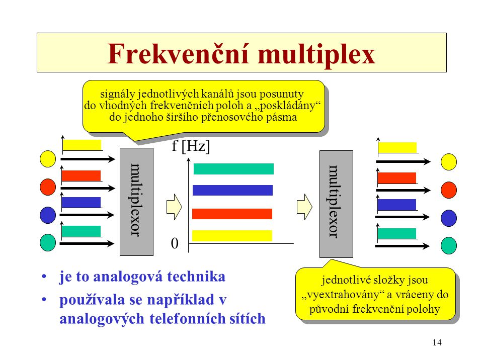 Frekvenční multiplex f [Hz] multiplexor multiplexor